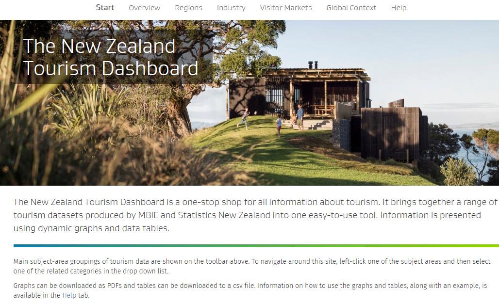 New Zealand Tourism Dashboard pushes Shiny to the max