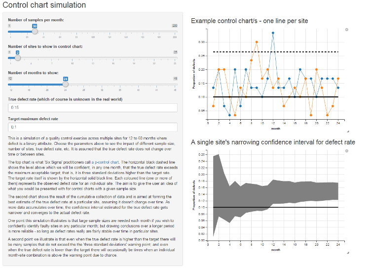 Explore with Shiny the impact of sample size on