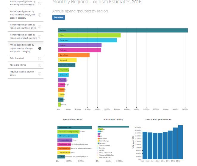 Monthly Regional Tourism Estimates