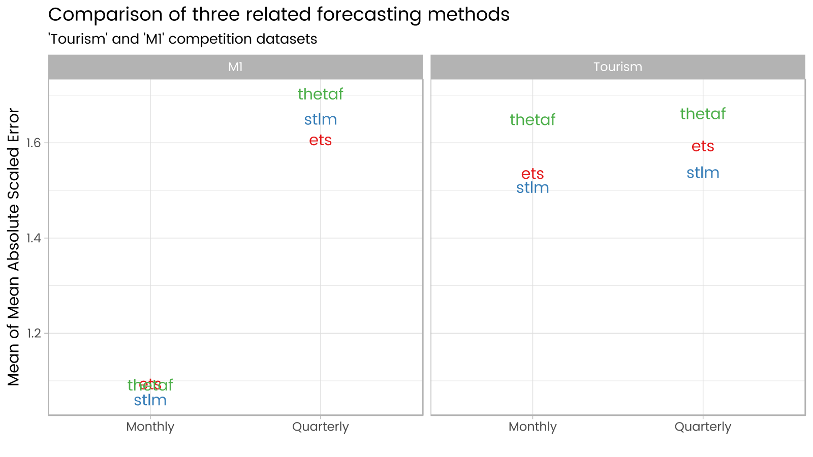 Error, trend, seasonality - ets and its forecast model friends