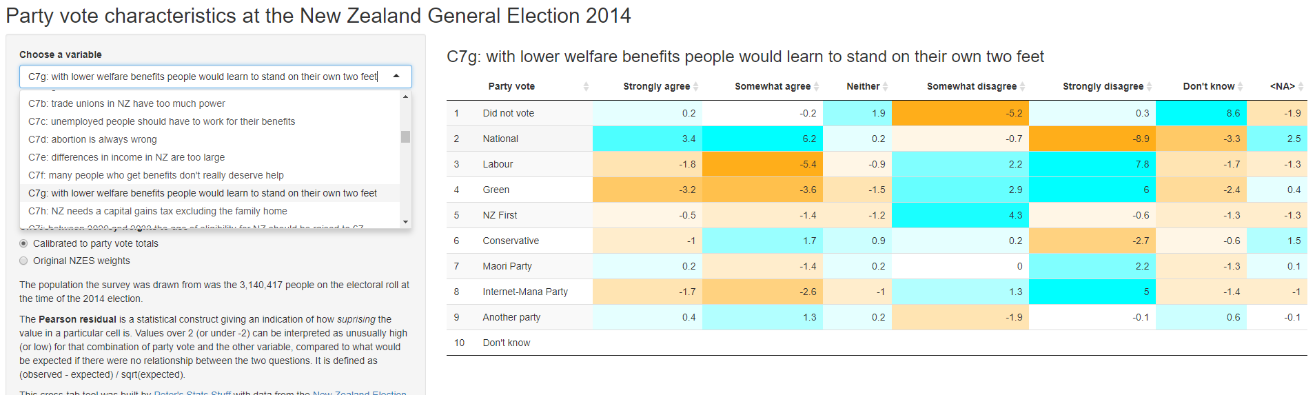 More things with the New Zealand Election Study