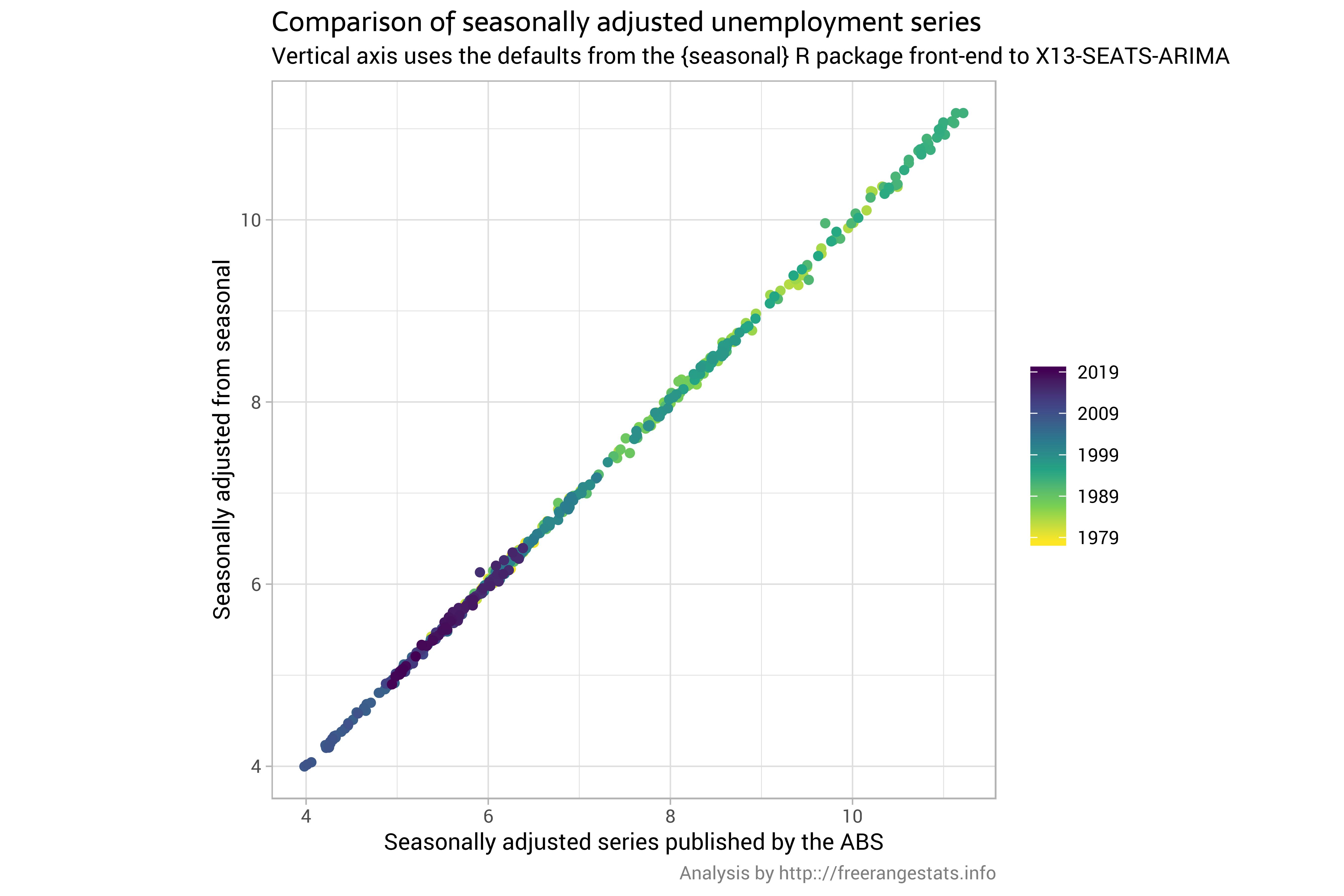Forecasting unemployment
