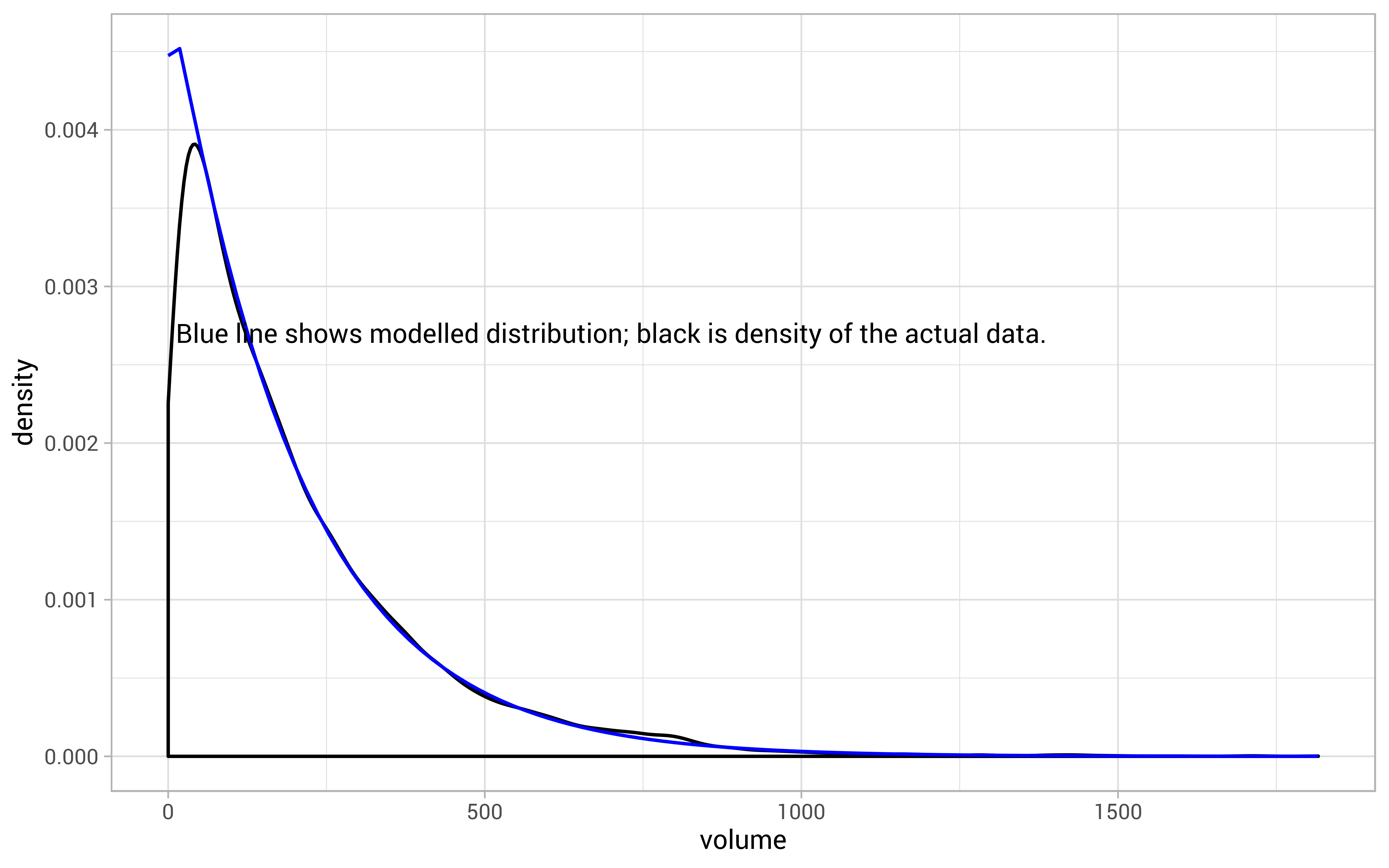 Inferring a continuous distribution from binned data by @ellis2013nz