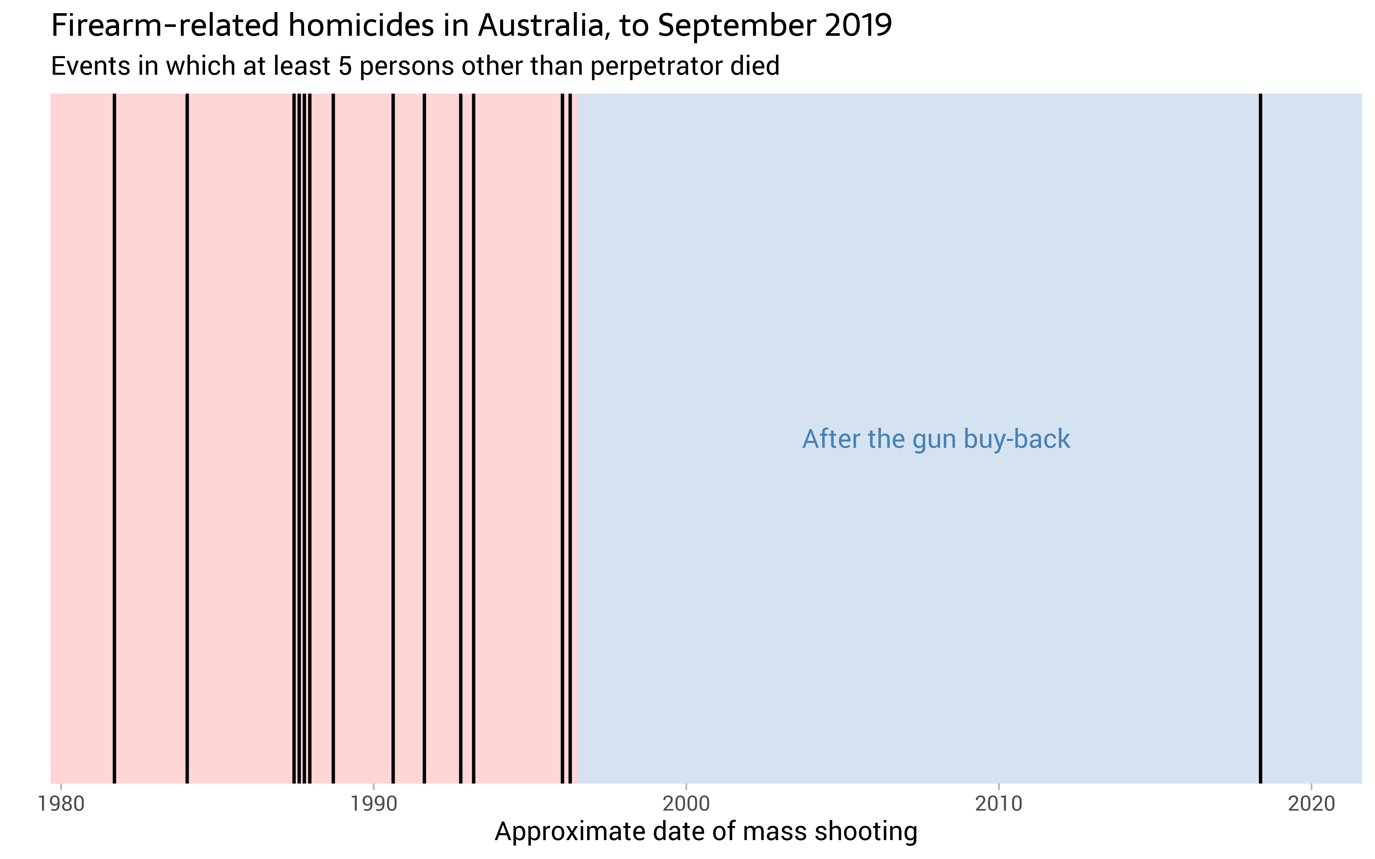 Poisson point processes, mass shootings and clumping by