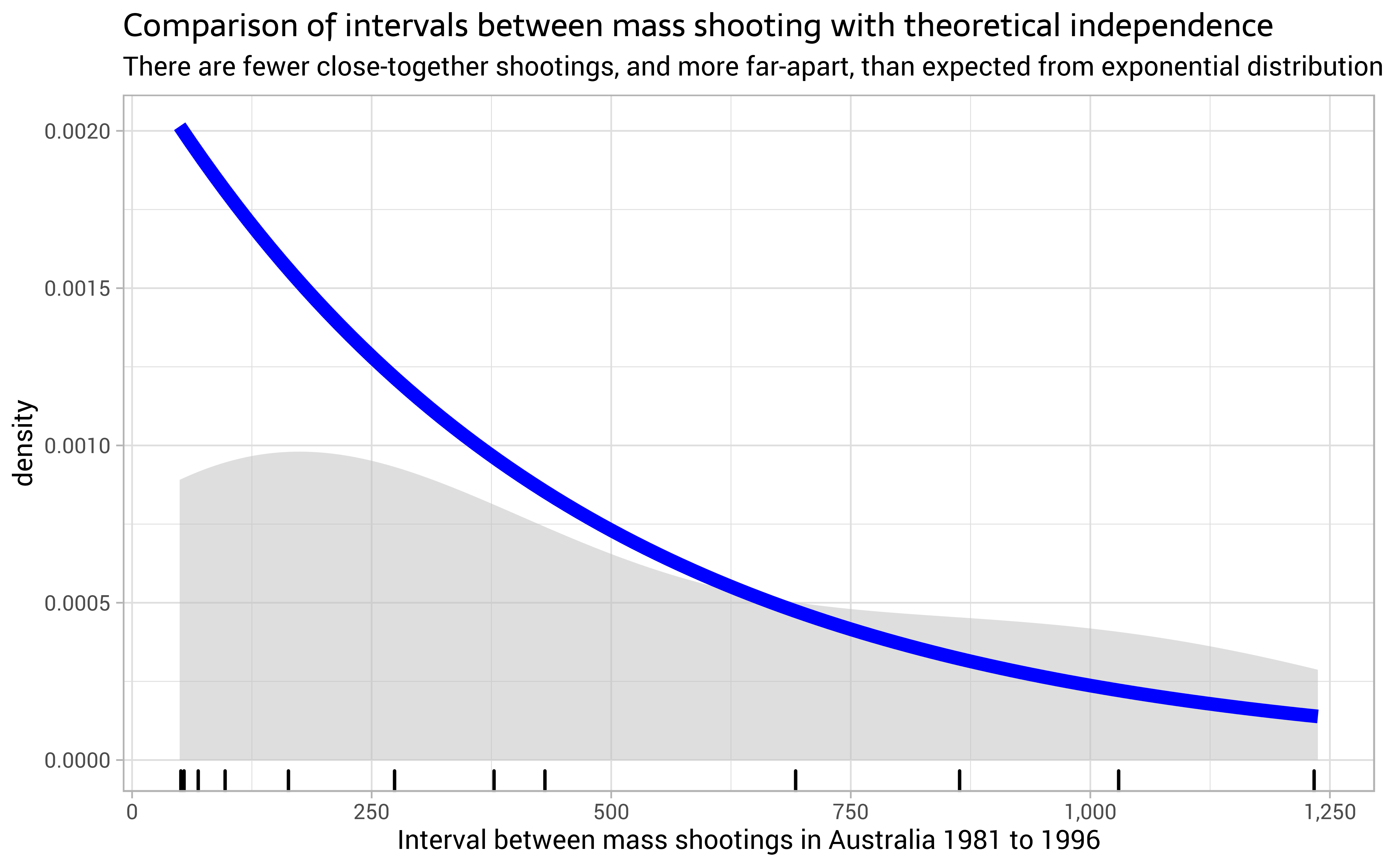 Poisson point processes, mass shootings and clumping