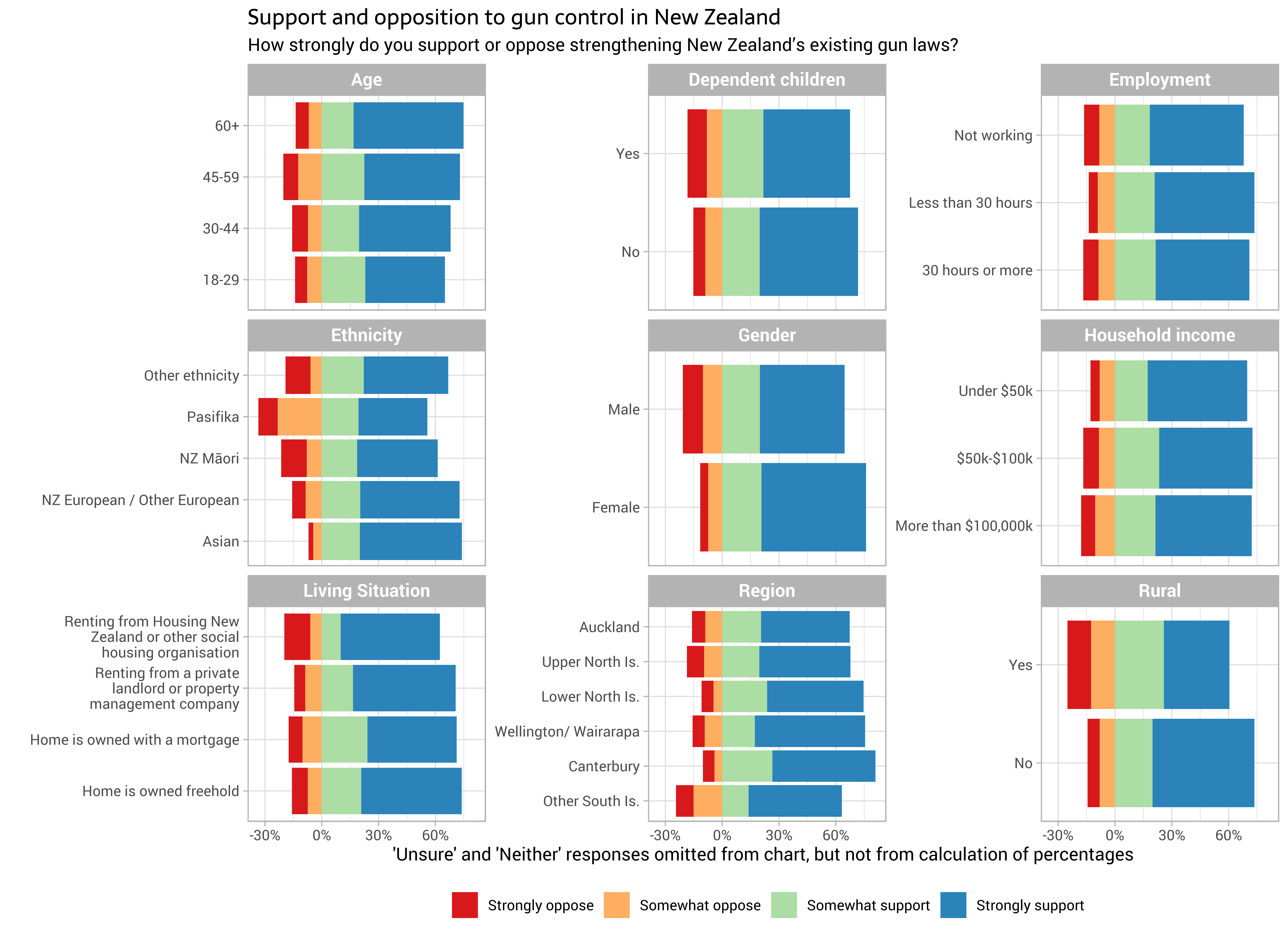 Re-creating survey microdata from marginal totals by @ellis2013nz
