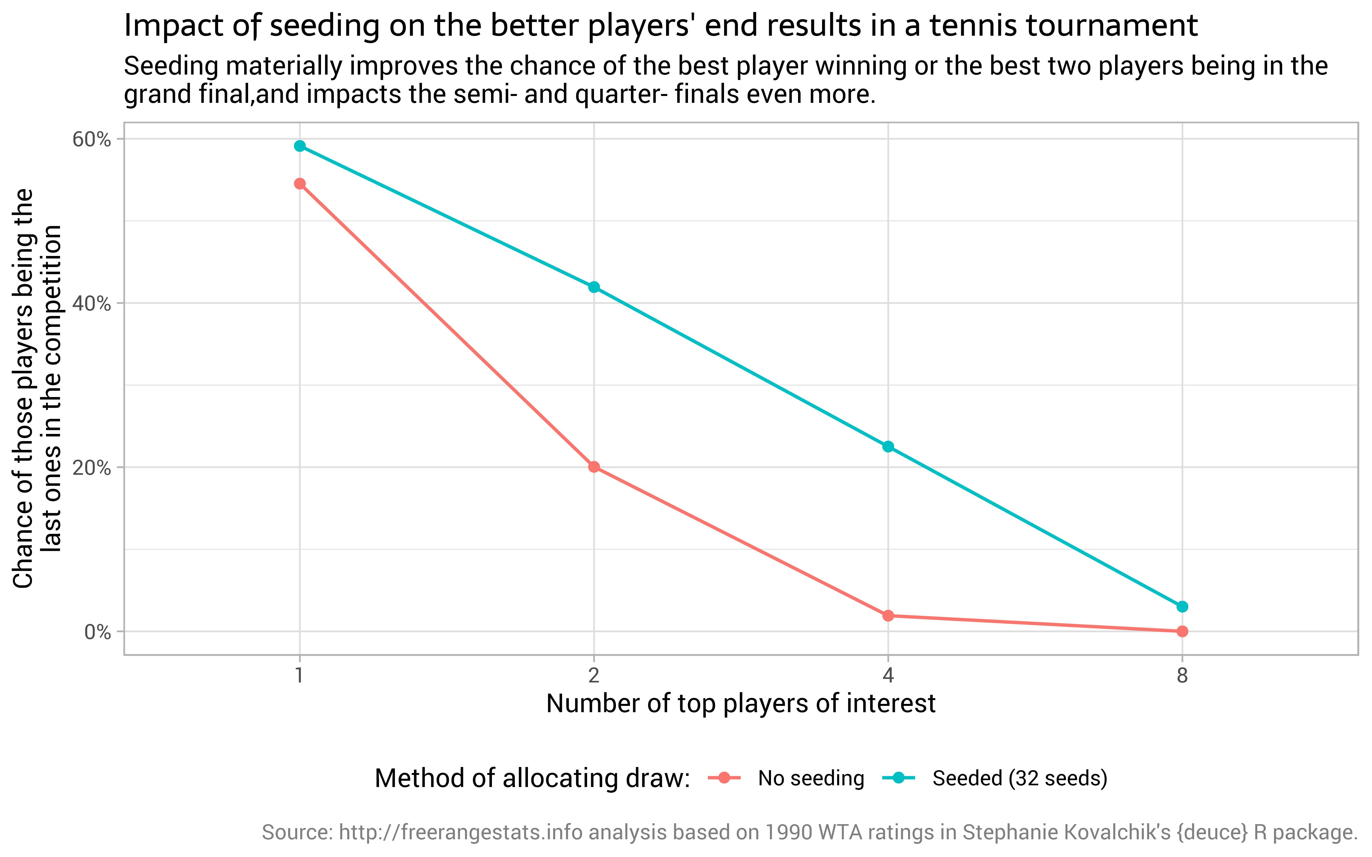 Analysing the effectiveness of tennis tournament seeding by @ellis2013nz