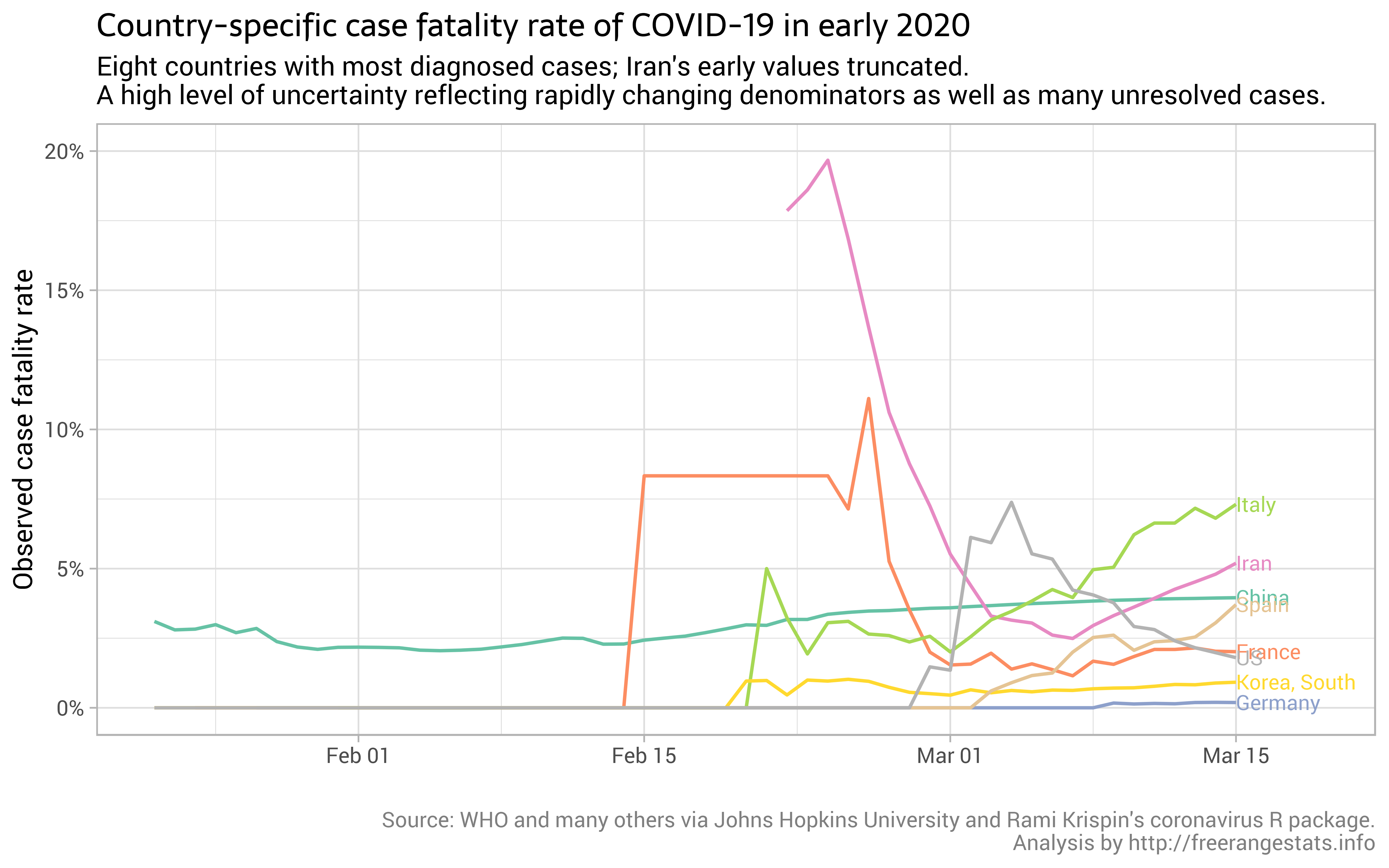 Covid 19 Cumulative Observed Case Fatality Rate Over Time