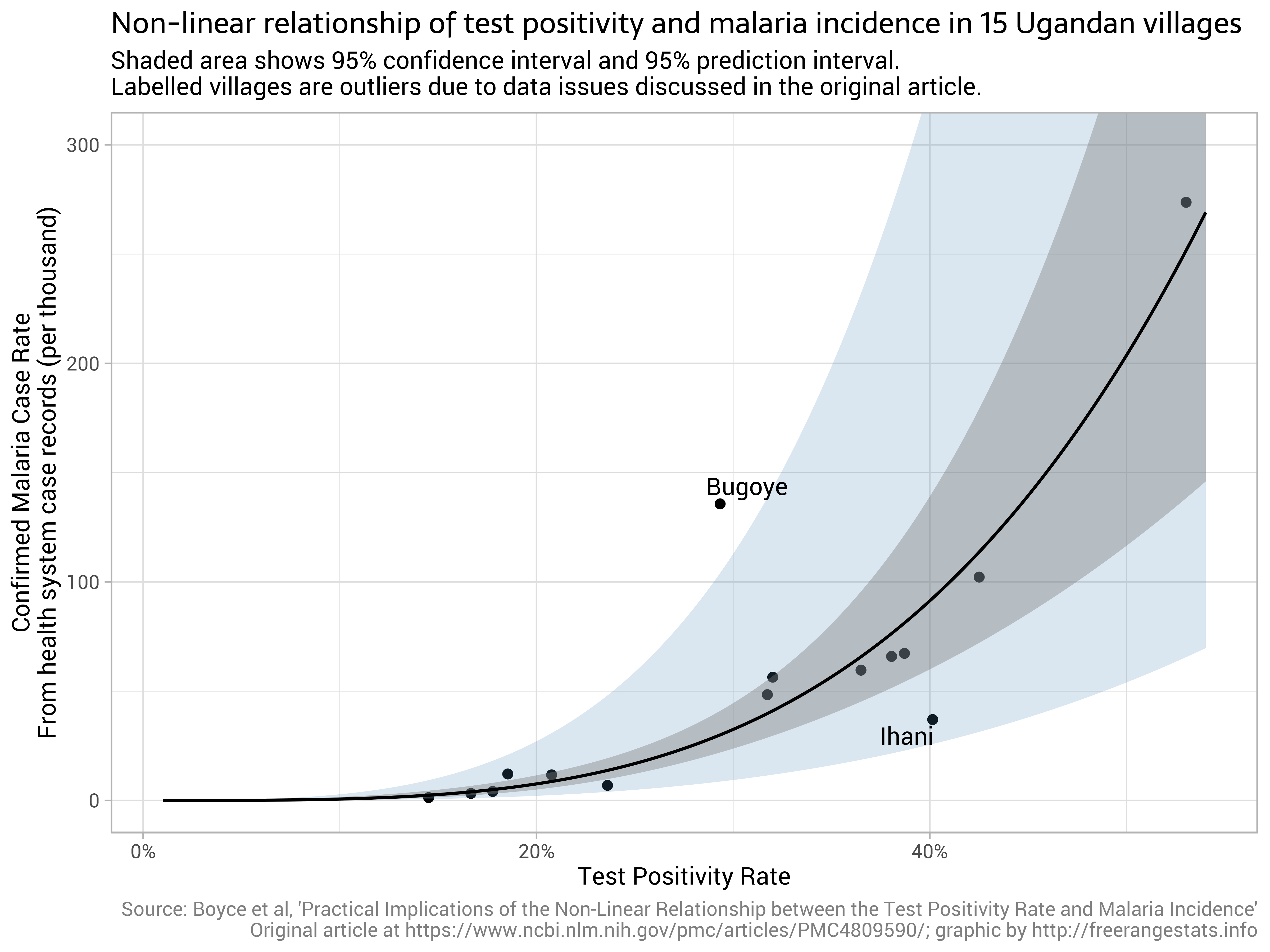 Test positivity rates and actual incidence and growth of diseases by @ellis2013nz