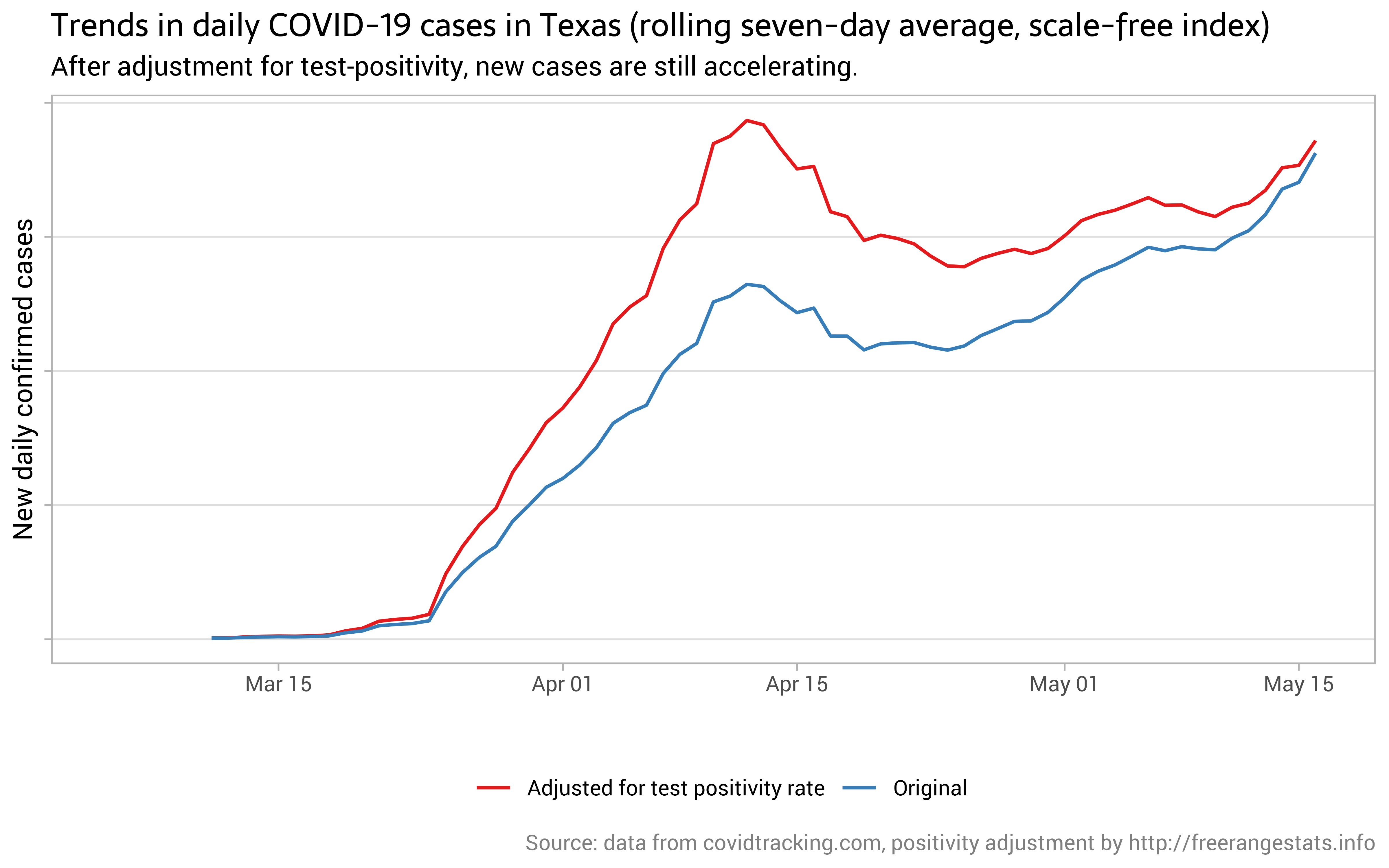 Incidence of COVID-19 in Texas after adjusting for test positivity by @ellis2013nz