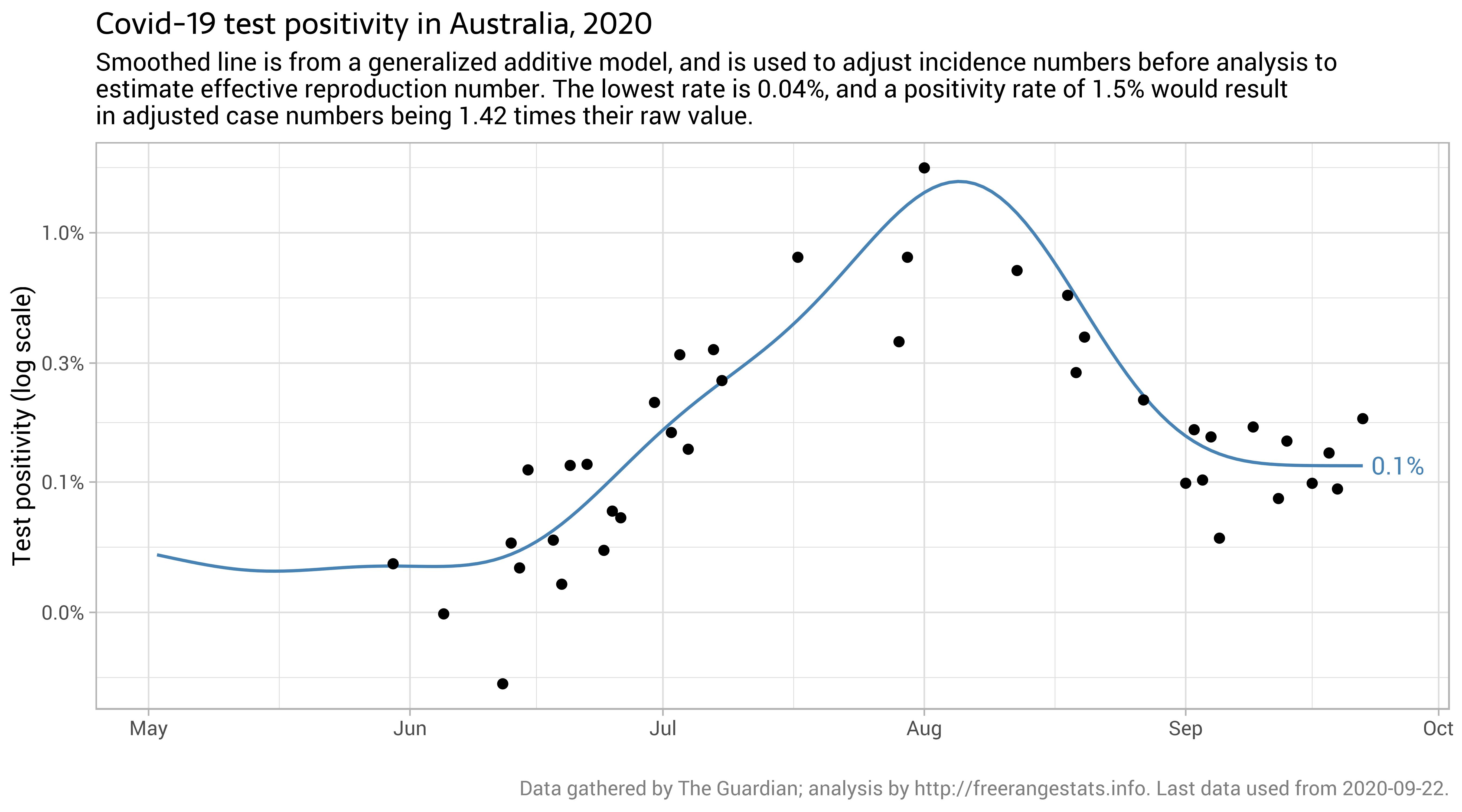 Tracking Covid 19 In Australia