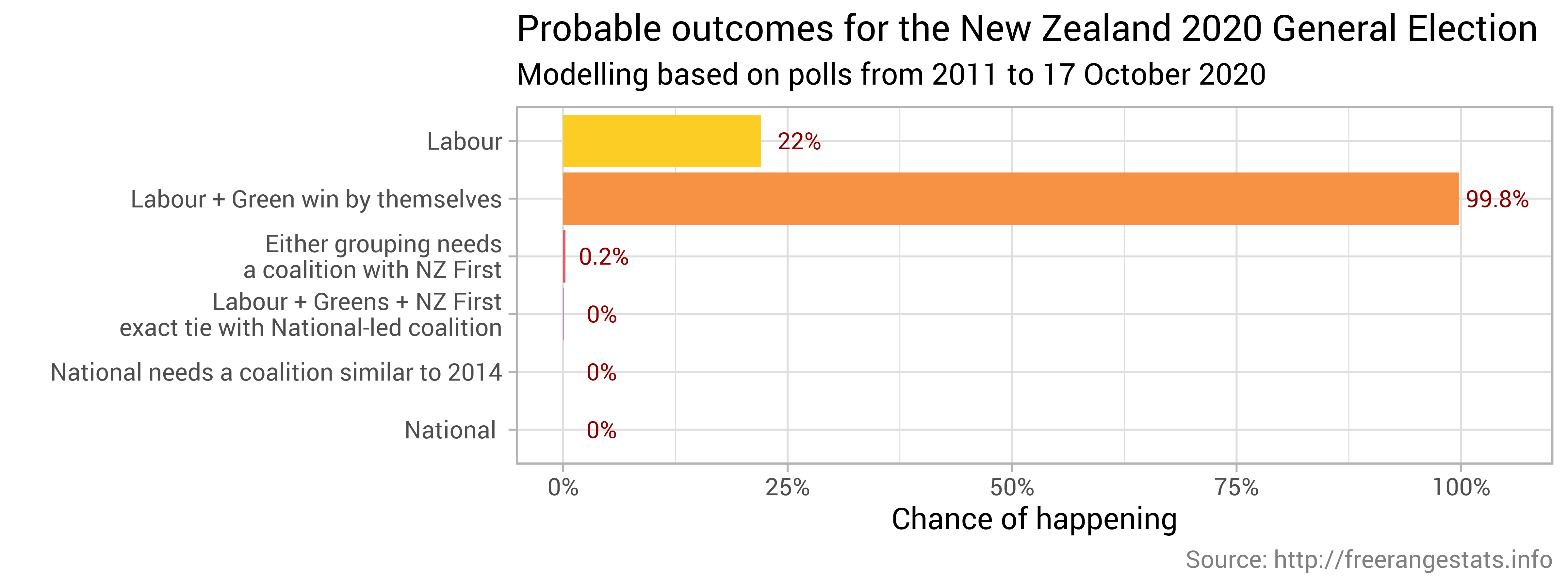Nz 2020 General Election Forecasts