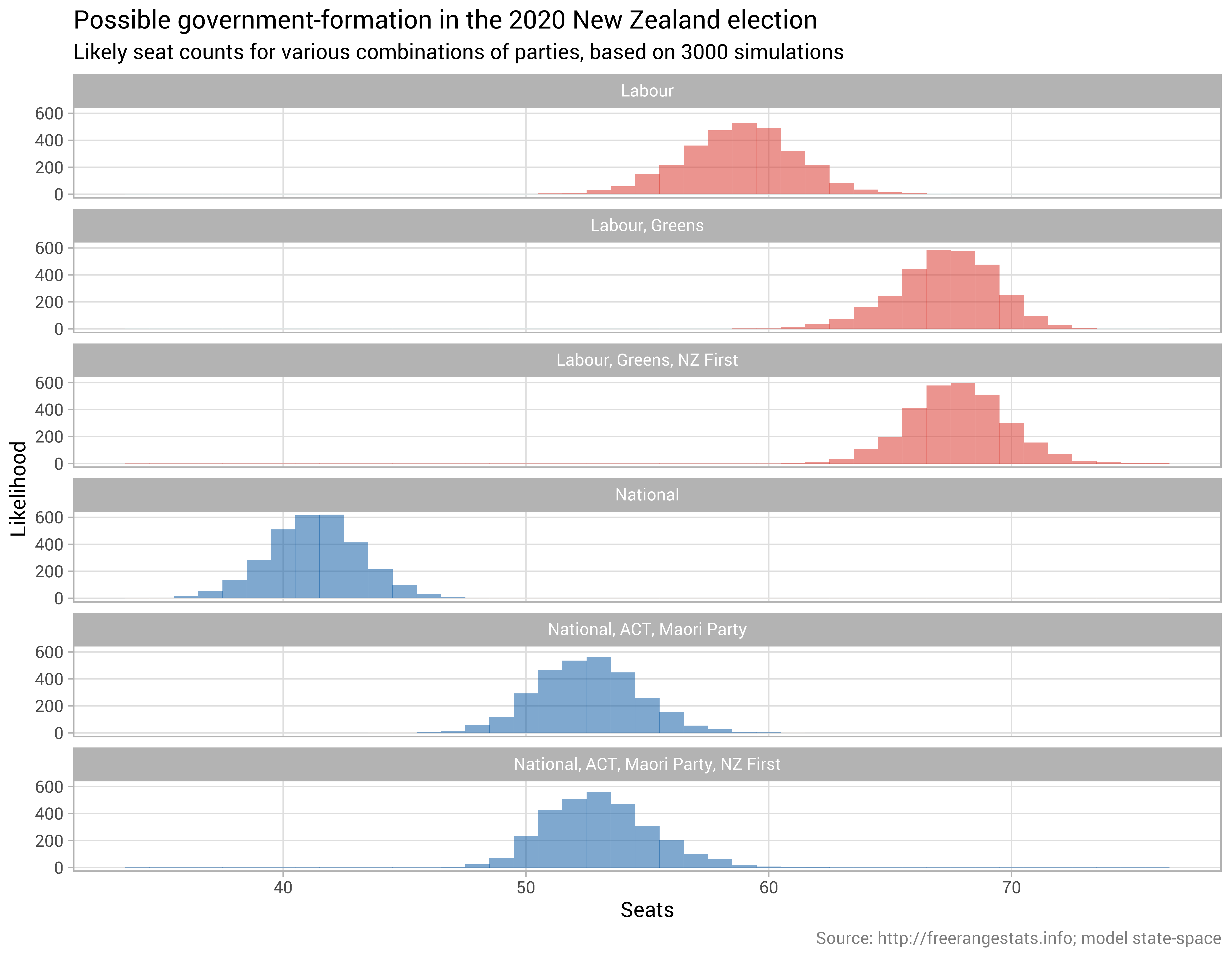@ellis2013nz使用R和Stan对2020年新西兰选举的预测